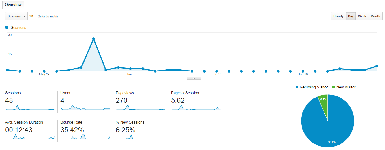 Midterm Report On Integrating Google Analytics With CiviCRM