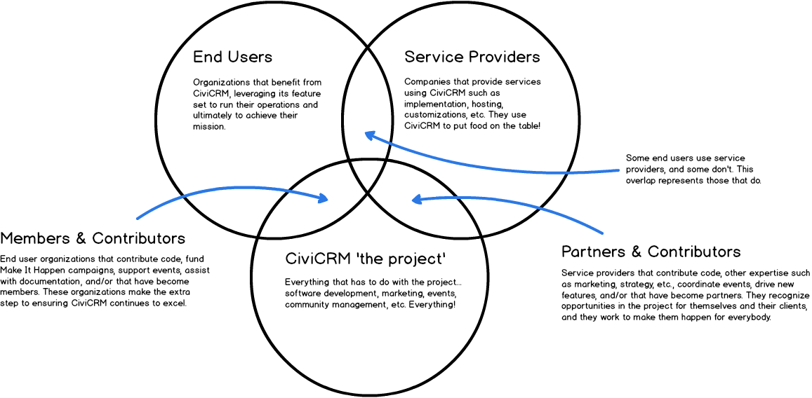 CiviCRM Community